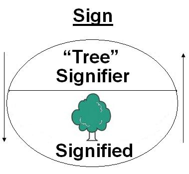 what is the relationship between signifier and signified